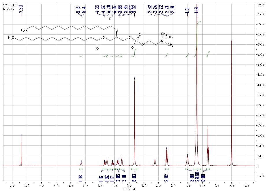 HNMR of Dimyristoyl phosphatidylcholine CAS 18194-24-6